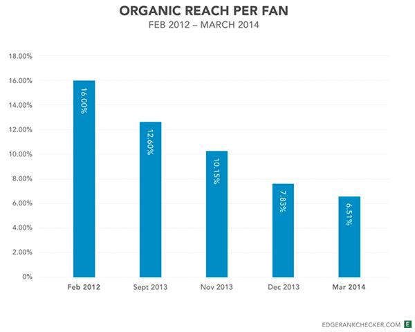 alcance organico facebook