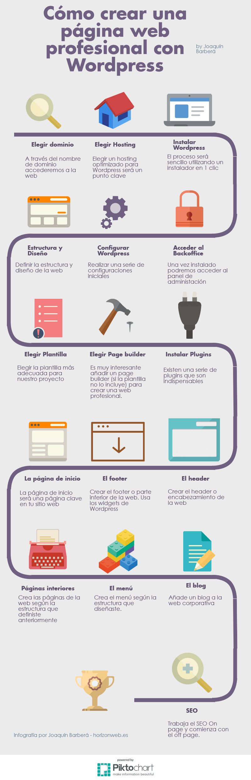 Super Curso De Wordpress Crea Tu Blog Pagina: crear website